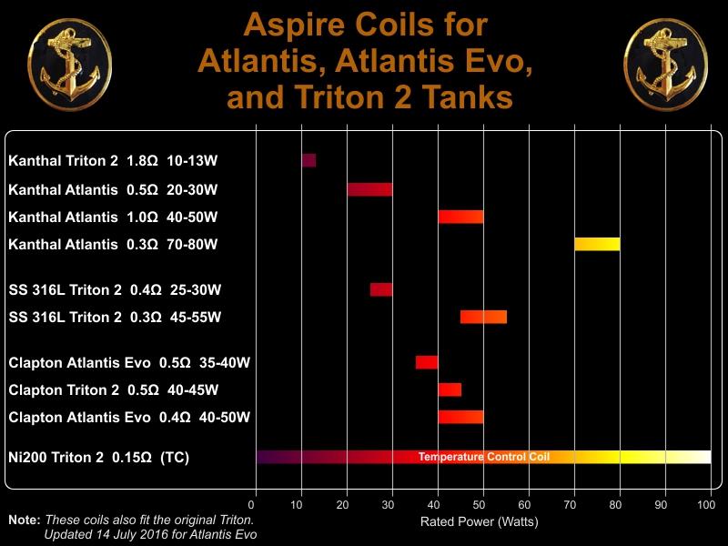 Coils for Atlantis &amp Triton