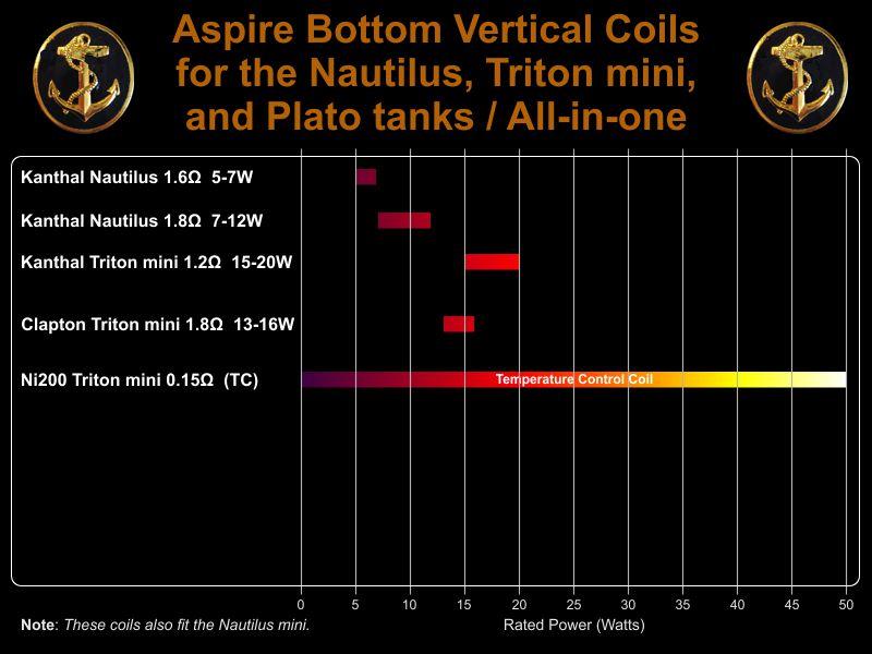 Coils for Nautilus  &amp Triton mini